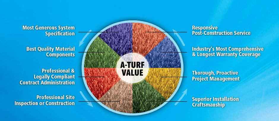 A-Turf's Exceptional Value